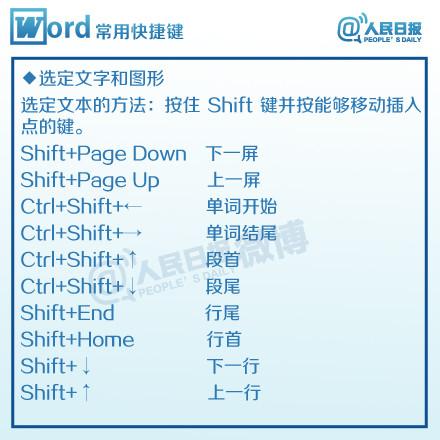 Word快捷键大全-05