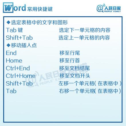 Word快捷键大全-06