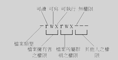 Linux档案权限分类